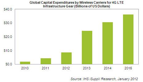 Расходы на строительство LTE-сетей будут расти лавинообразно