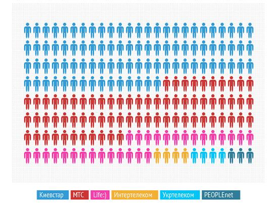 Инфографика. Распределение абонентов в Украине по итогам 2012 года