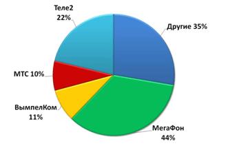 Сотовая связь России, февраль 2010